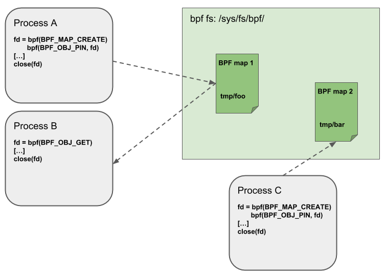 BPF and XDP Reference Guide — Cilium 1 5 90 documentation