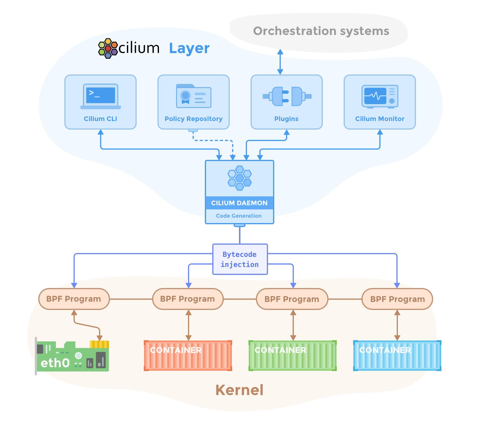 Component Overview — Cilium 1 6 90 documentation