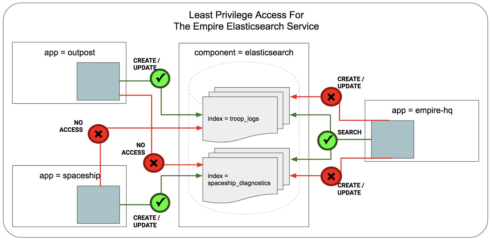 Getting Started Securing Elasticsearch — Cilium 1 1 0