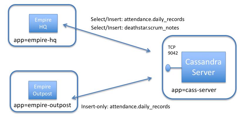 How to Secure a Cassandra Database — Cilium 1 5 5 documentation
