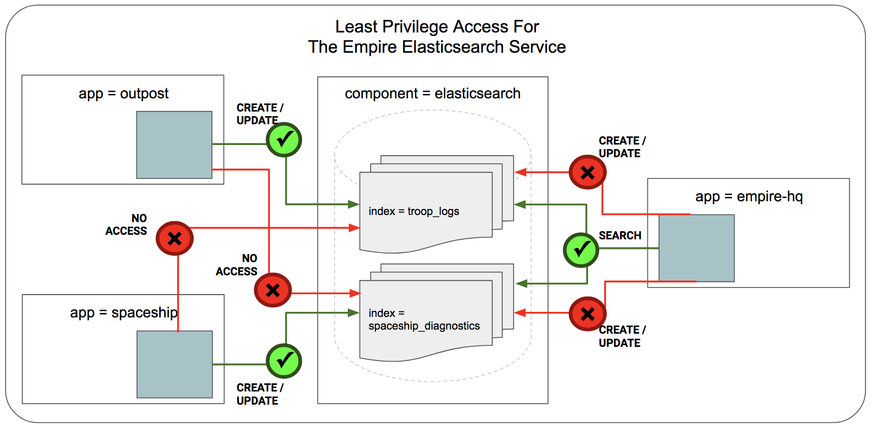 Getting Started Securing Elasticsearch — Cilium 1 5 5 documentation