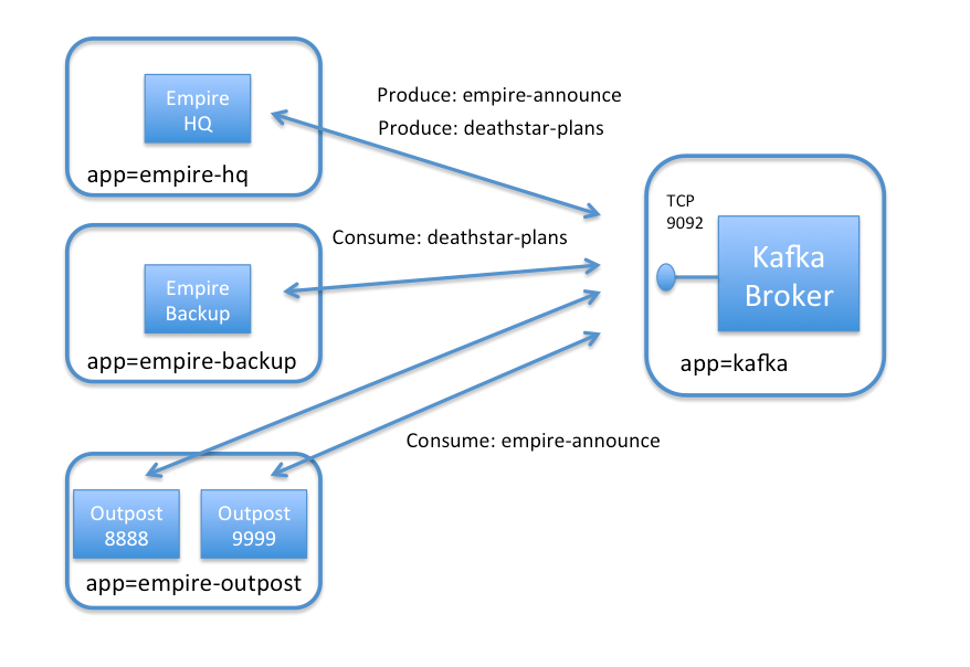 Securing a Kafka cluster — Cilium 1 5 5 documentation