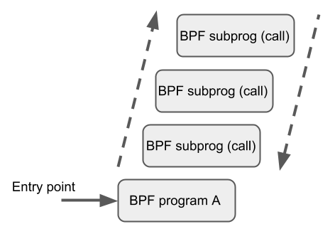 BPF and XDP Reference Guide — Cilium 1 6 0 documentation